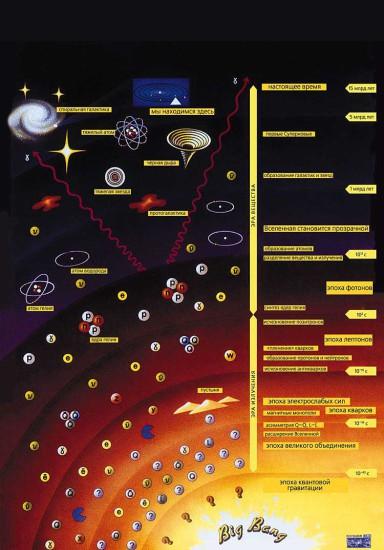 big vzriv Big 384x550 Теория Большого Взрыва