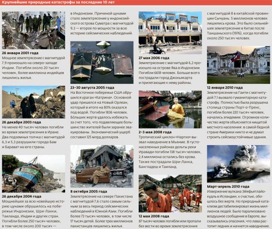 rep 189 pics rep 189 057 550x464 Крупнейшие природные катастрофы
