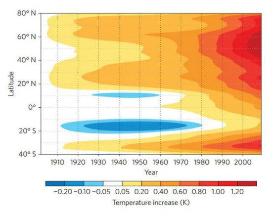 181b5263 550x431 Глобальное потепление происходит на Земле неравномерно
