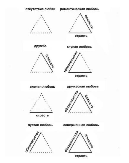 PGMdzIMxCks 435x550 Треугольная теория любви Роберта Стернберга