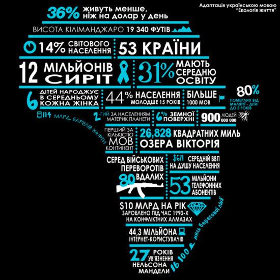africa 550x550 Африка в цифрах и фактах
