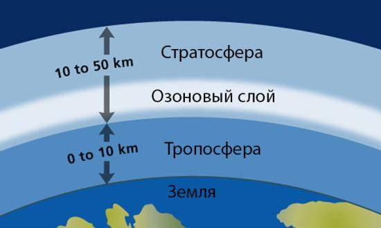 ozon 1 0 550x330 Международный день охраны озонового слоя