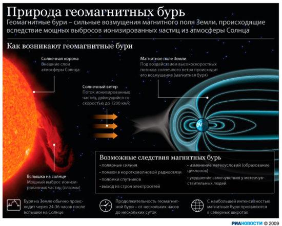 334724044 550x442 Магнитная буря с 16 по 22 декабря 2014