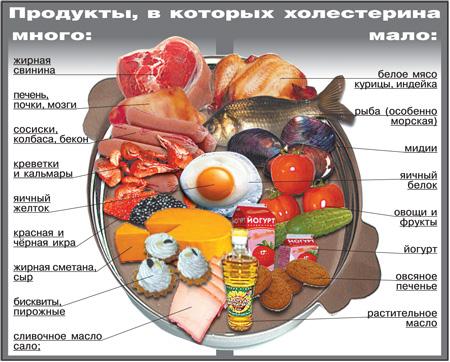 mnogo holesterina v produktah Что такое холестерин и с чем его едят?